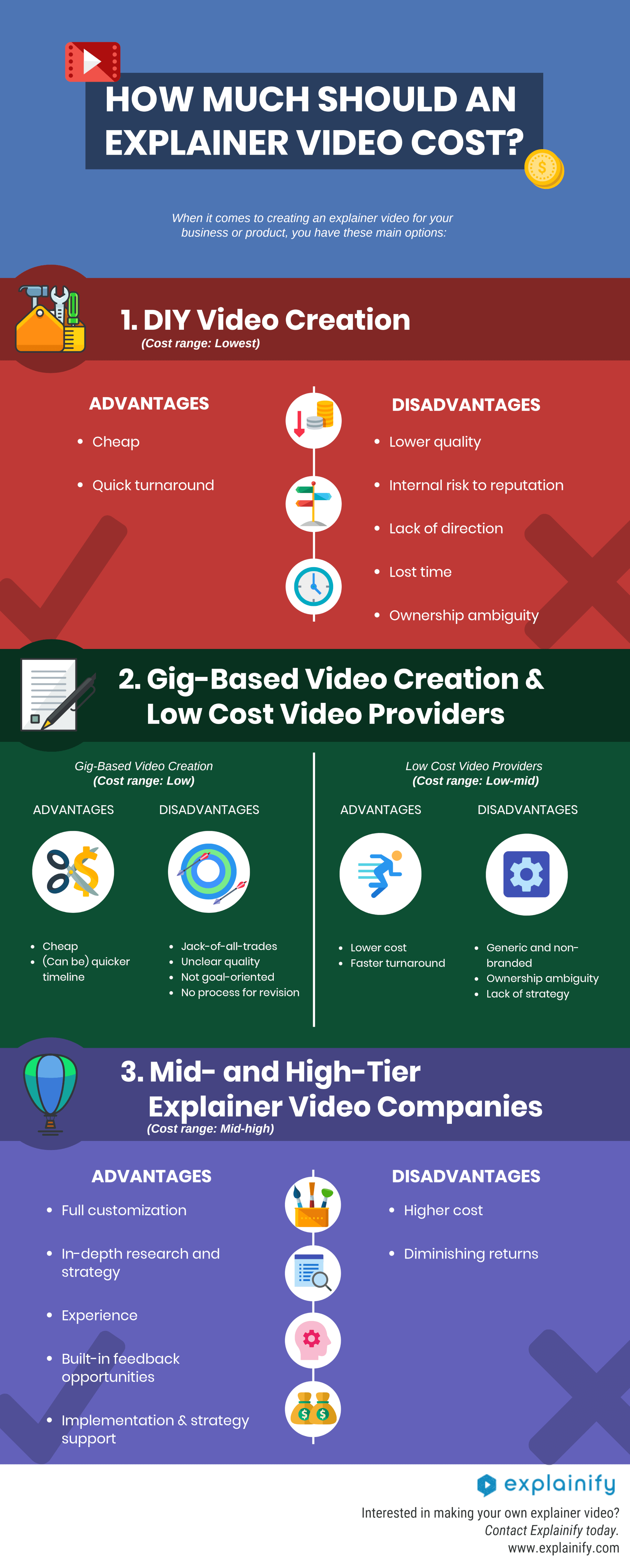 how much does an explainer video co